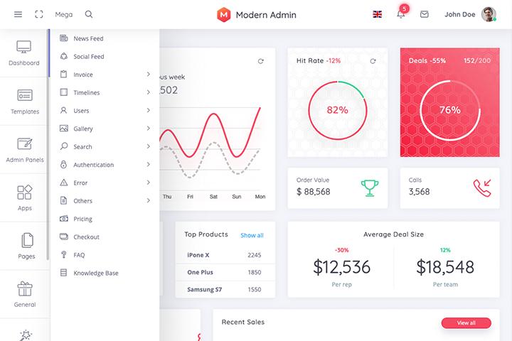Dashboard sales - Modern Admin - Clean Bootstrap 4 Dashboard